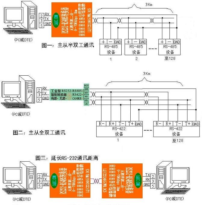 济南伦渠公司:rs232-rs485/422转换器