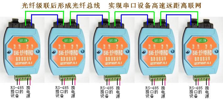 实现RS-232/485 光纤通信的中继,也就是延长串口光纤通信距离  实现串行光纤多机通信,就是将多个RS-232 或者RS-485 接口接入同一个串口光纤通信网,零延时自动转发  实现一路RS-232 到两路光纤的转换  自动侦测串口速率、判别和控制数据传输方向  最大通信速率800Kbps,异步传输,点到多点通讯,RS485接口与光纤转换  5VDC电压输入,亦可订制220VAC  多模可选ST/SC接口,单模采用FC/SC/ST接口  工作波长:850nm(多模),1310nm(单模)  接口提